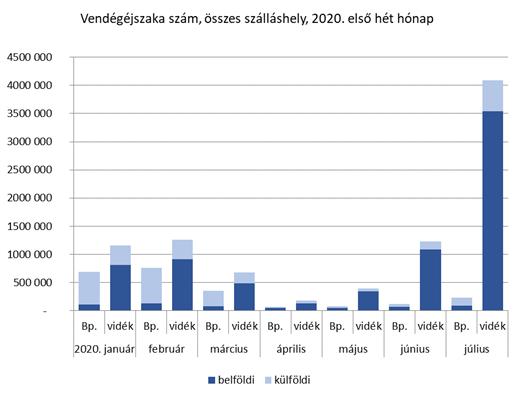 Összesített adatok 2020 első félévében