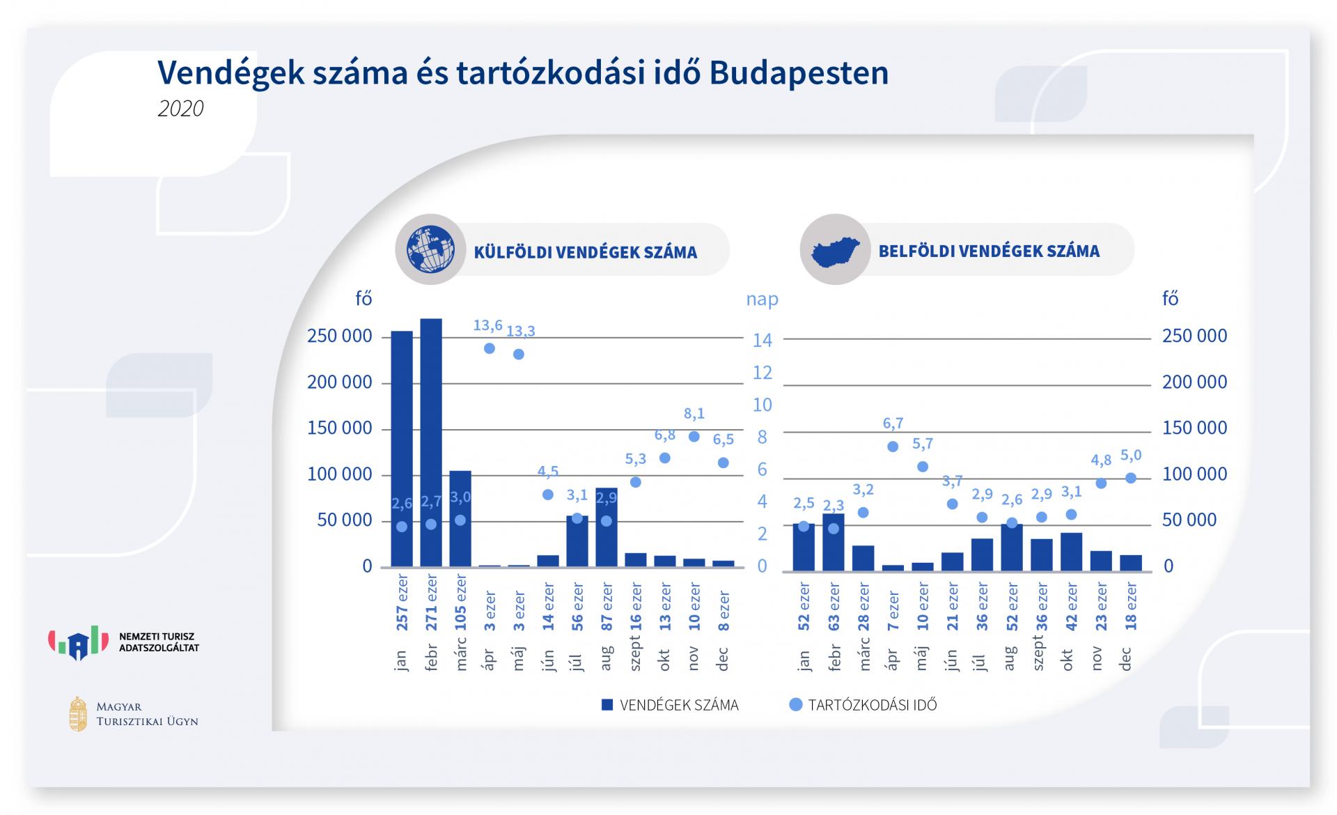 Vendégek száma és tartózkodási ideje Budapesten