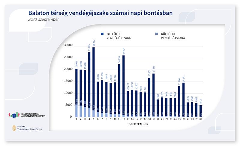 Balaton térség vendégéjszaka számai napi bontásban