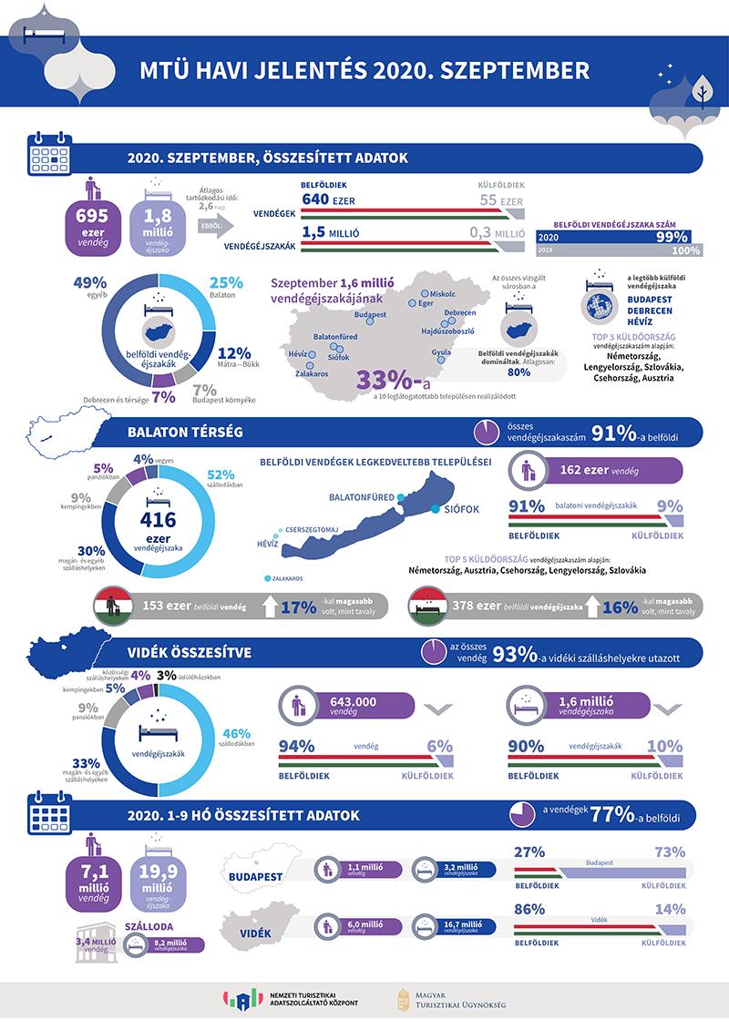 Infografika szeptember