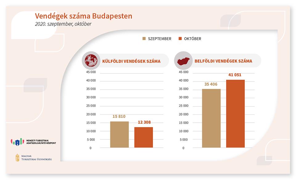 Vendégek száma Budapesten